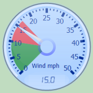 Live Wind Gauge Observations